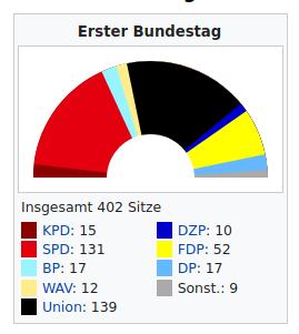 1. Bundestag 1949