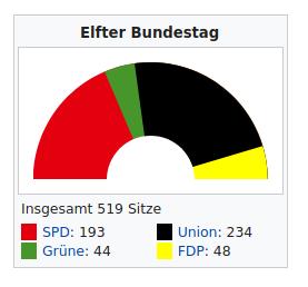 11. Deutscher Bundestag 1987