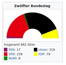 12. Deutscher Bundestag 1990