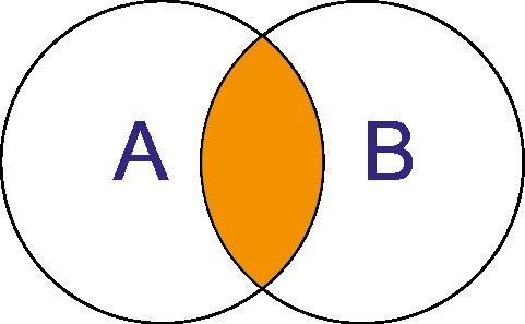 Alle Werte, die in Menge A und gleichzeitig in Menge B sind