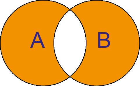 Alle Werte, die entweder in Menge A oder in Menge B sind
