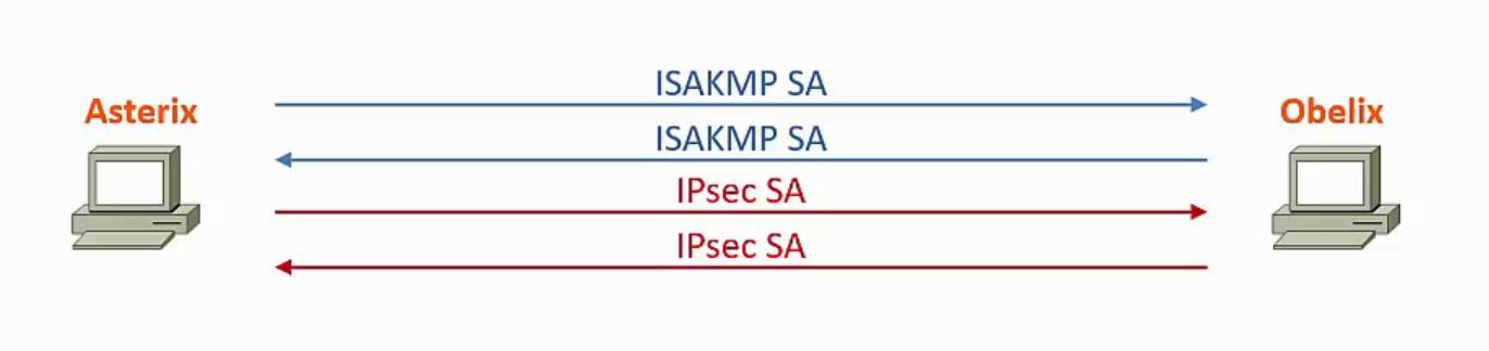 IPsec SA Austausch