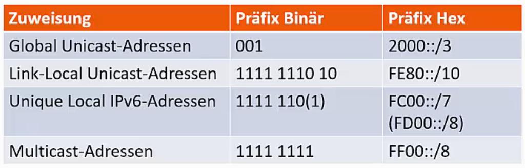 RFC 4291 Routing-Präfixe IPv6