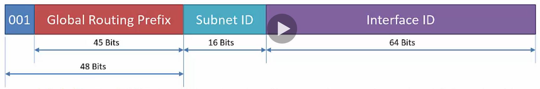 Global Unicast IPv6 Adressaufbau