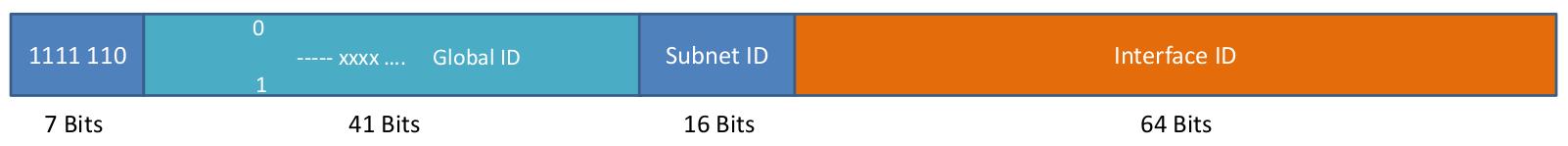 Unique Local IPv6 Adressen