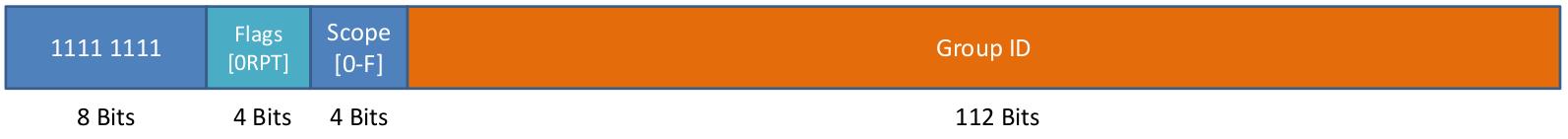 Multicast IPv6 Adressaufbau