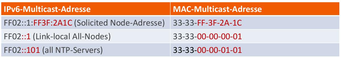 Multicast-MAC-Adressen