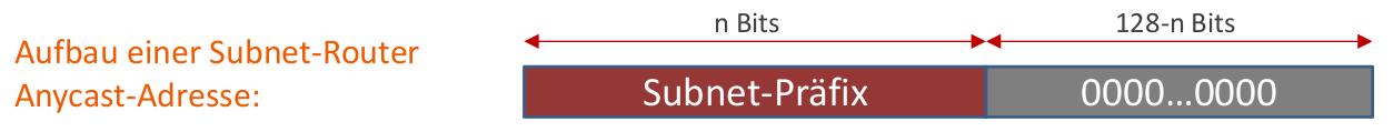 Subnet-Router-Anycast-Adressaufbau