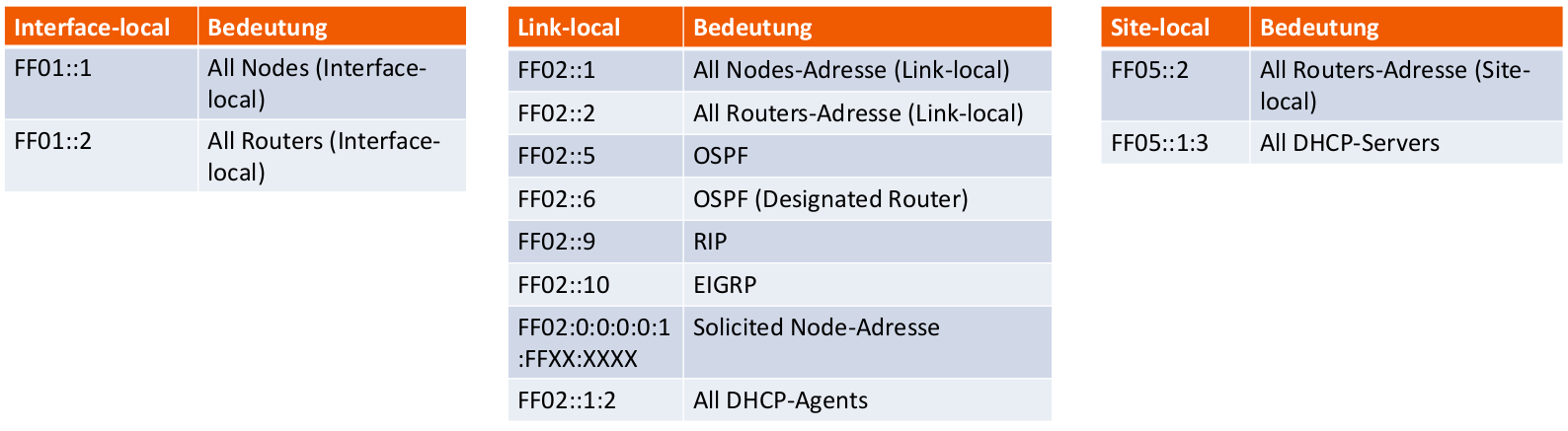 Well-Known-IPv6-Multicast-Adressen