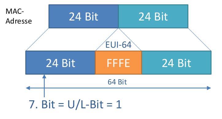 IPv6-Adresse Interface-ID