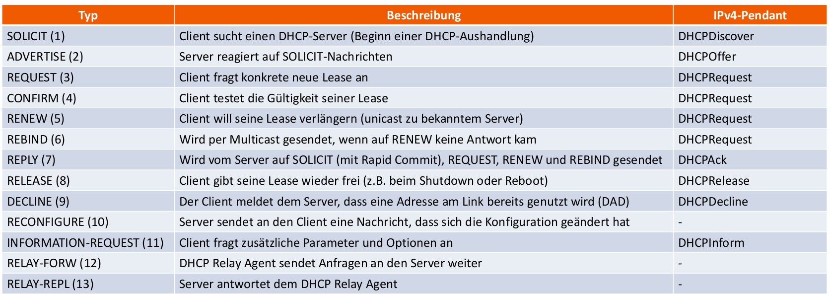 DHCPv6-Nachrichtentypen