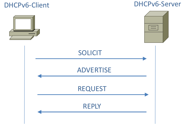 Stateful DHCPv6