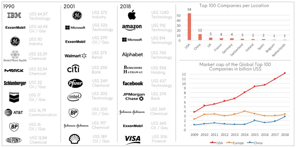 Top 10 Firmen der Welt - ein Vergleich